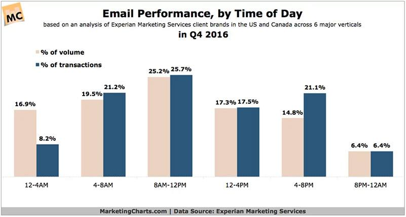 Email performance by time of day