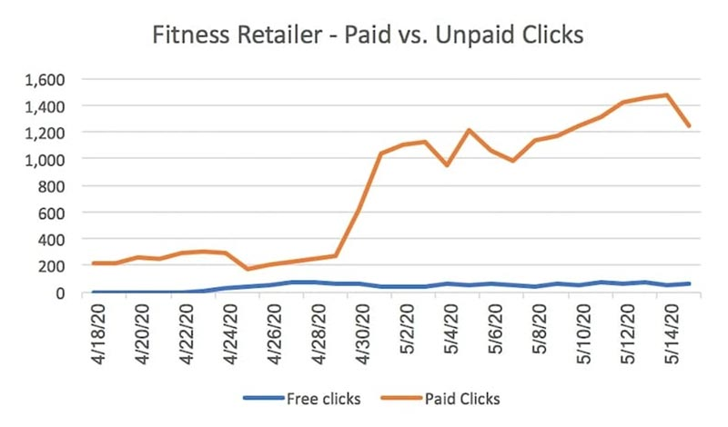 Morning Dough - Google Unpaid Shopping Traffic