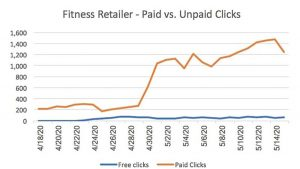 Google Unpaid Shopping Traffic - Early Result