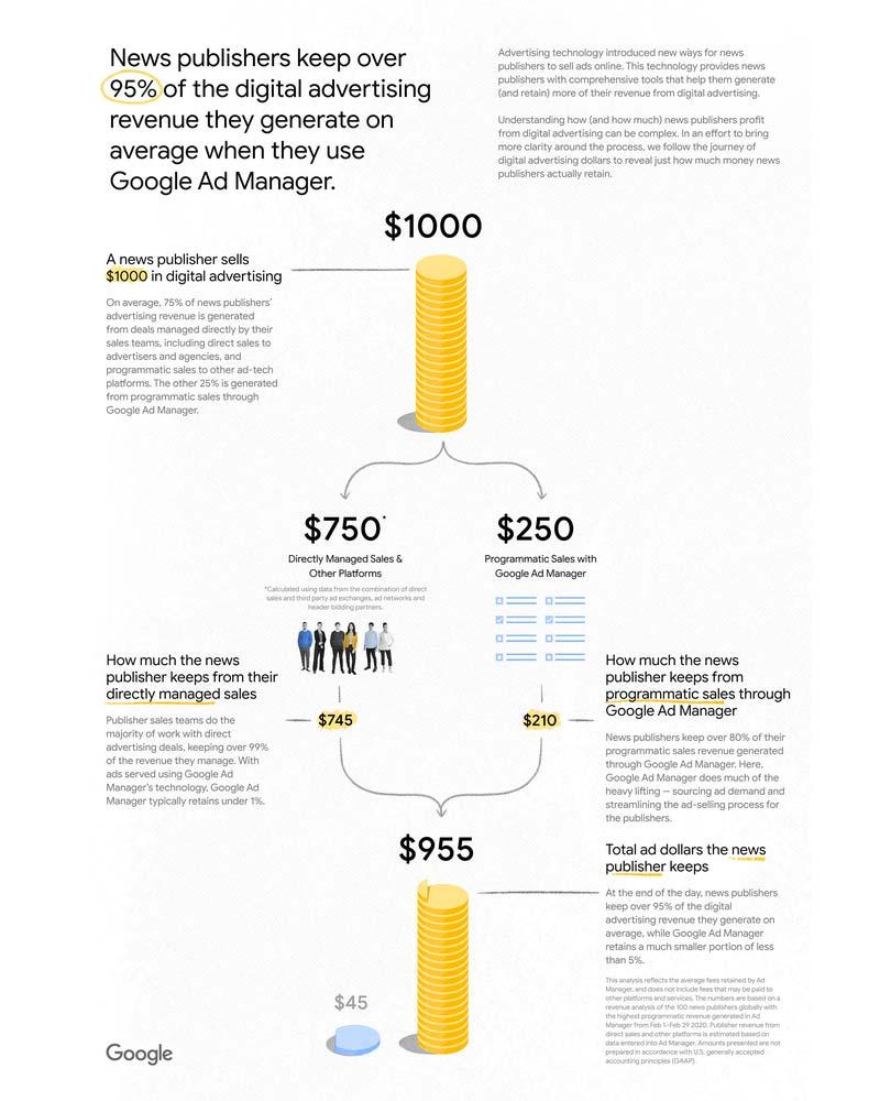 Google: News Publishers Are Getting 80% Of The Ad Revenue Via Programmatic