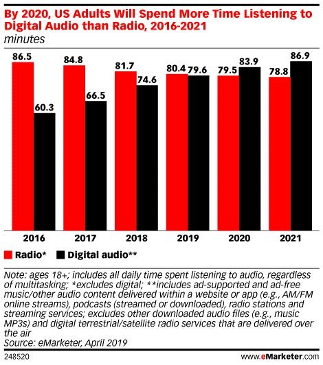 Morning Dough - The Average US Adult Spends More Time Listening To Digital Audio