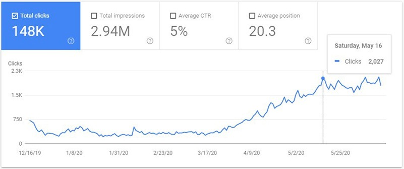1300% Increase in Organic Visitors in an Affiliate Marketing JV