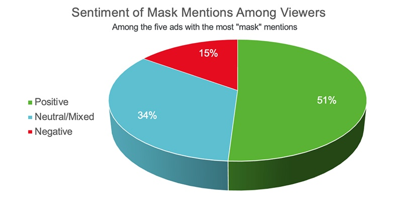 Face Masks In Ads Viewed Favorably By Consumers
