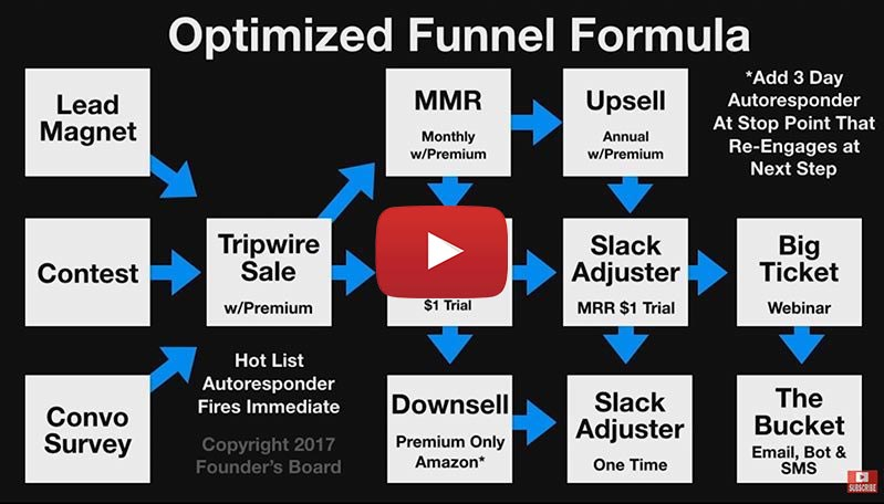 Ideal Funnel System: How To Use Content Marketing To Grow Your Online Sales Fast
