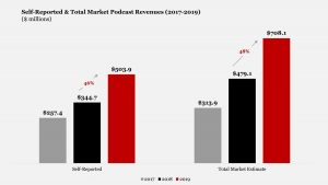 US Podcast Ad Revenue Will Grow 15% To Nearly $1B