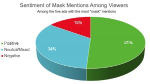 Face Masks In Ads Viewed Favorably By Consumers, Study Says