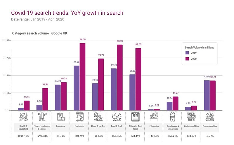Seven Factors That Will Shape Search Marketing In The Second Half Of 2020