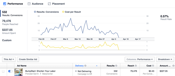 The Ultimate List of Facebook Ads Case Studies (+ 38 Lessons You Can't Ignore)