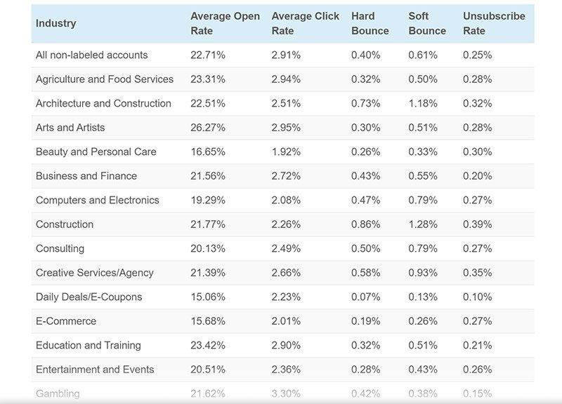 How Do You Compare? 2020 Email Marketing Statistics Compilation
