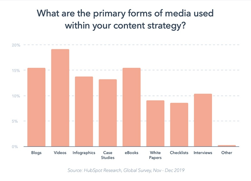22 Content Marketing Statistics That Every Marketer Must Know