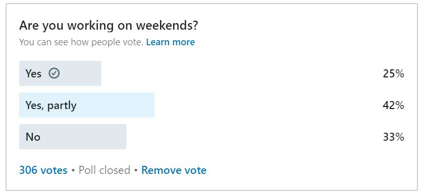67% of Online Marketers Work on Weekends