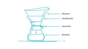 How to Create A Winning Content Marketing Funnel