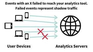 """Publishers' """"Shadow Traffic"""" Problem"""