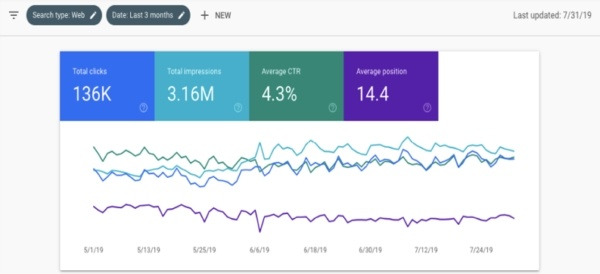 Get New Keywords & Drive More Search Traffic Using Google Search Console