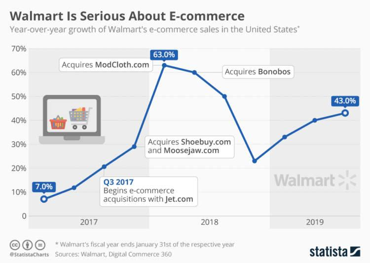 Getting Started Selling on Walmart in 2020: An Insider's Guide To Success