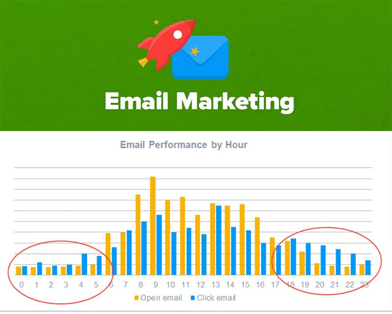 How To Increase Email CTR (And The Science Behind Email Click Through Rates: +160%)