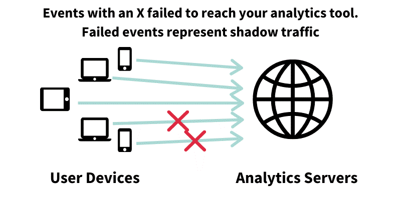 "Publishers' ""Shadow Traffic"" Problem: Why Your Traffic Numbers Are Off By 20%"