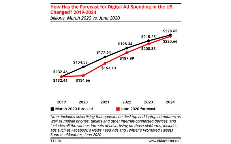US Mobile Ad Spending Will Manage to Grow in 2020