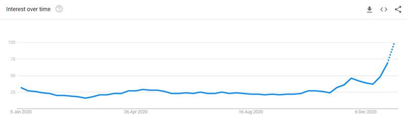 Air Fryer Trends