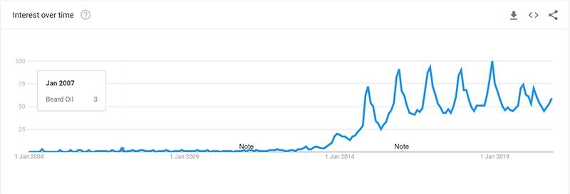 Beard Oil Google Trend