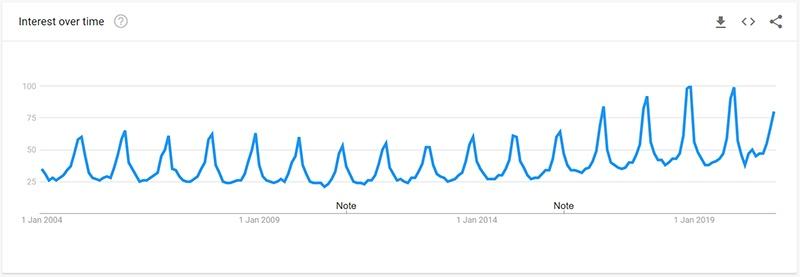 Blankets Google Trend