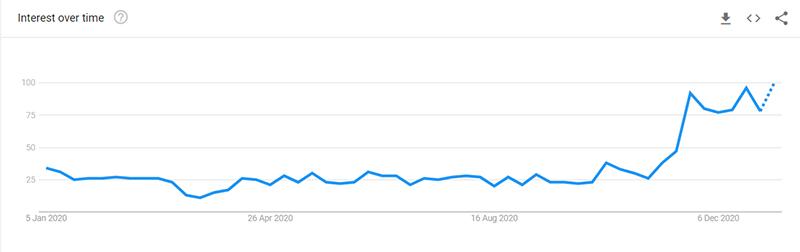 Massage Gun Trends