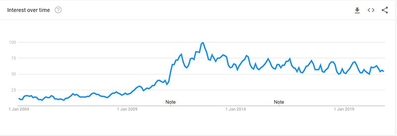 Nail Polish Google Trend