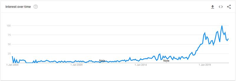 Posture Corrector Google Trend