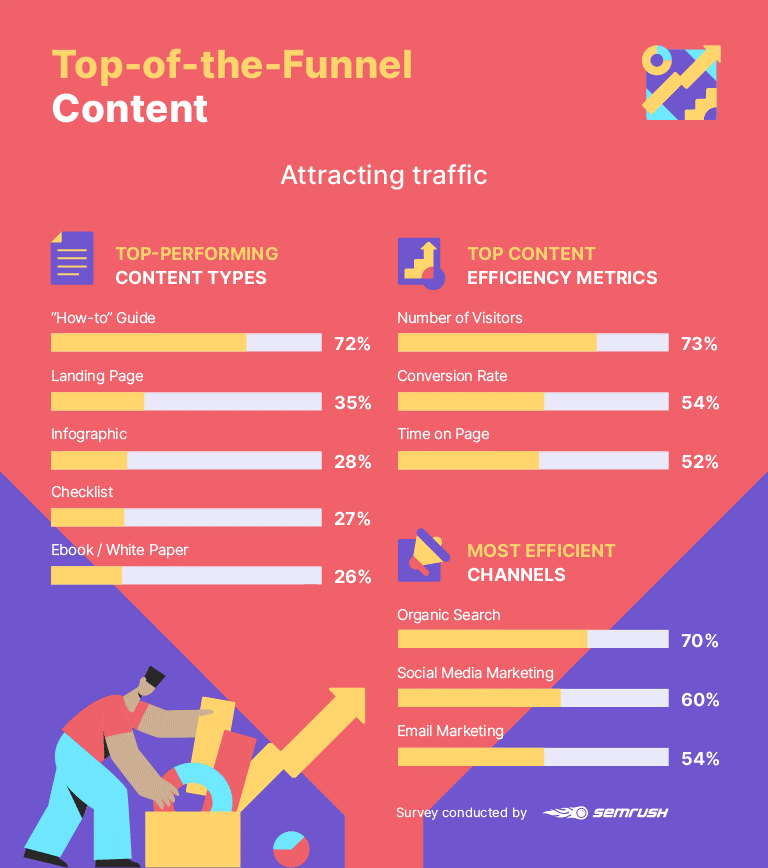 What Is a Content Marketing Funnel? How to Build an Effective Content Marketing Funnel [Study]