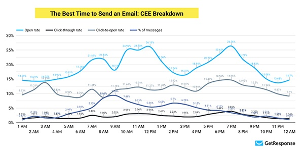 What Is The Best Time To Send Email by Location?