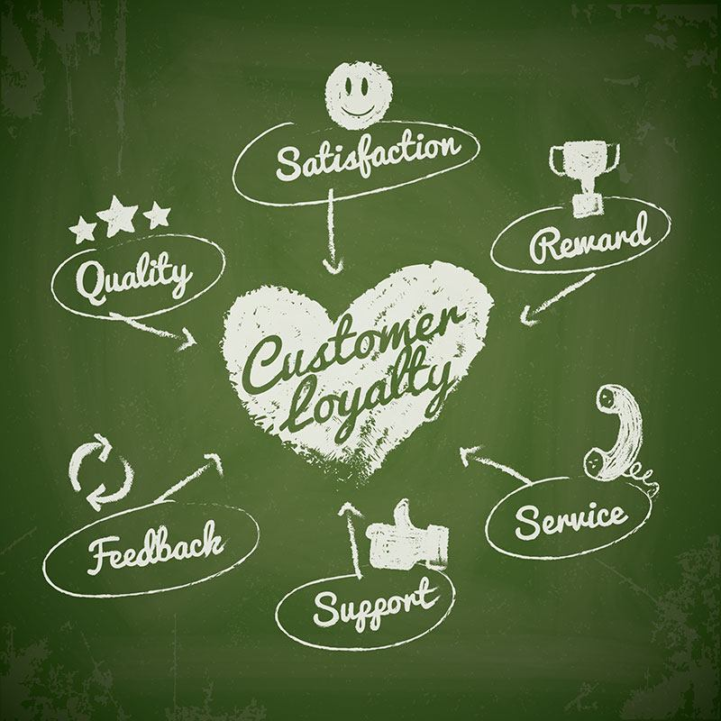 How to Start an Ecommerce Customer Loyalty Program