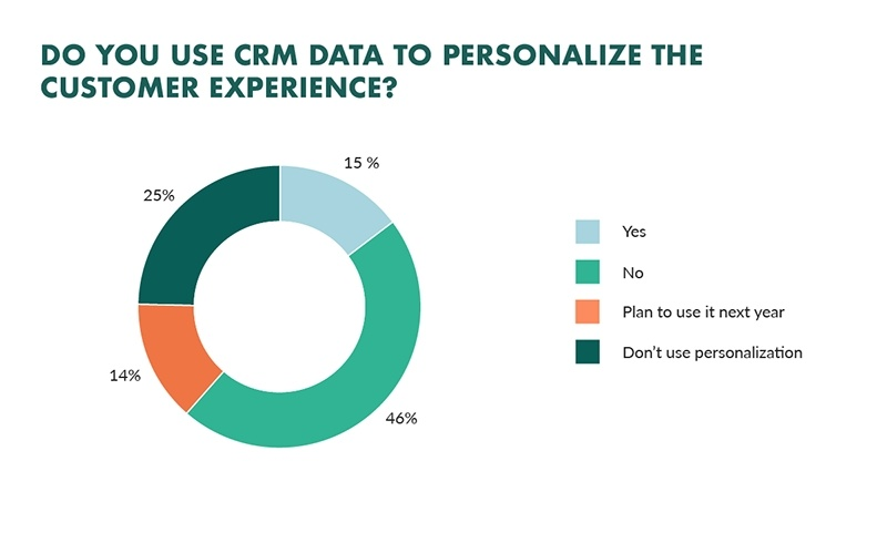 9 Personalization Strategies For Marketing, Sales and Customer Support Teams