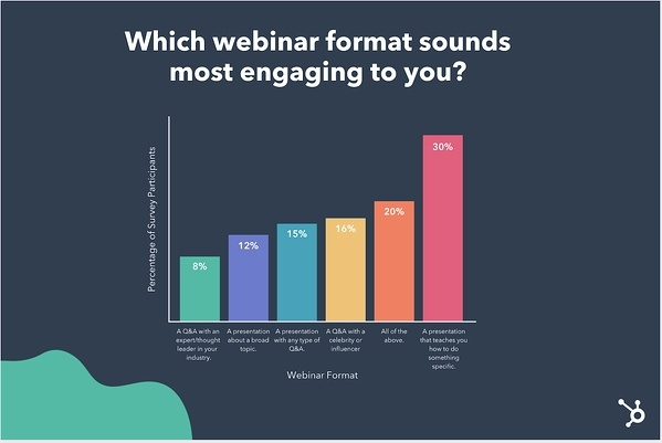 Why Consumers Sign Up for Webinars [New Data]