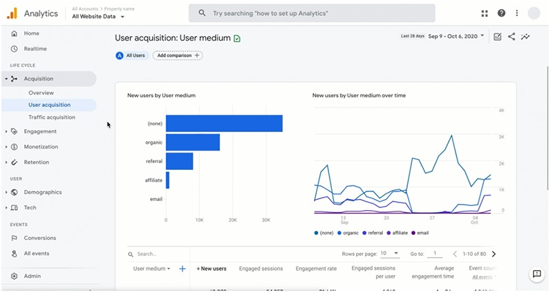 revamped Google Analytics with new ML models