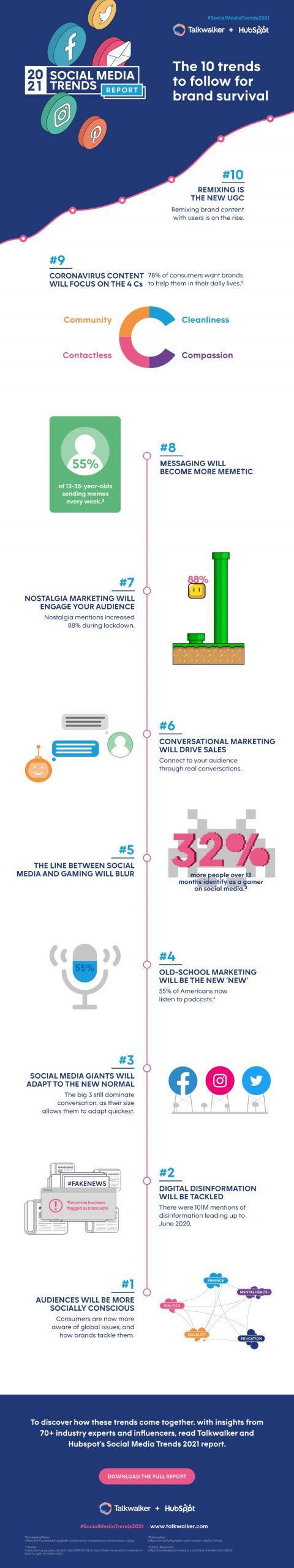 Talkwalker Social Media Trends 2021 Report - infographic