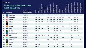 Which Company Uses the Most of Your Personal Data?