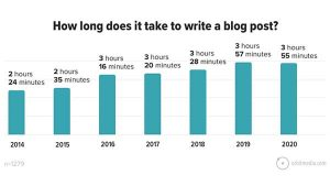 New Blogging Statistics: Blogging still works, especially for the 10% of bloggers who do things very differently…