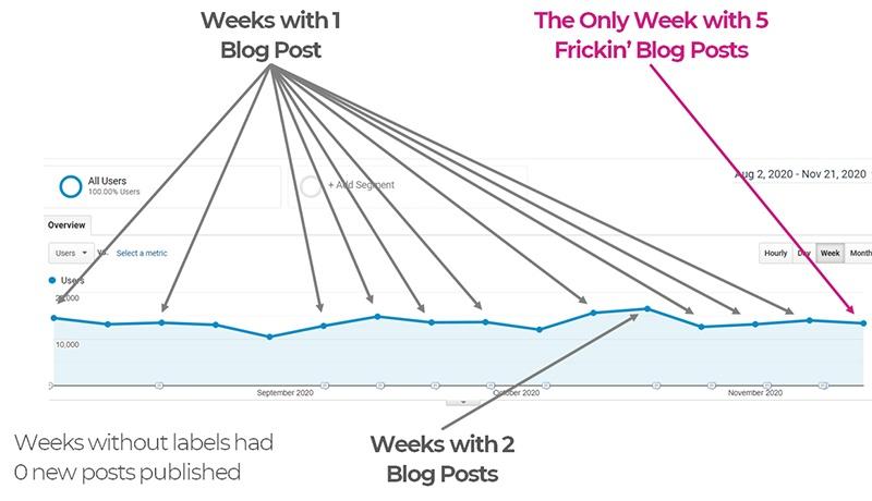 How Many Blog Post Should I Publish Per Week?