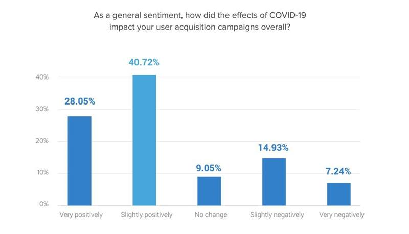 Mobile marketers find COVID-19 has been positive for user acquisition