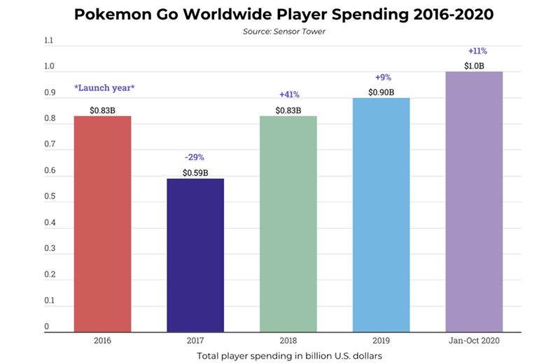 Pokemon Go reached $1 billion in revenues