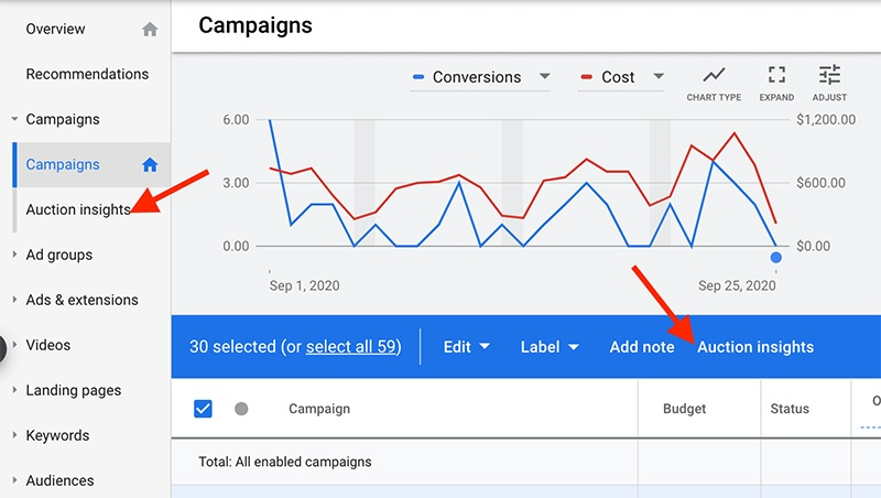 Using auction insights for better PPC competitor analysis