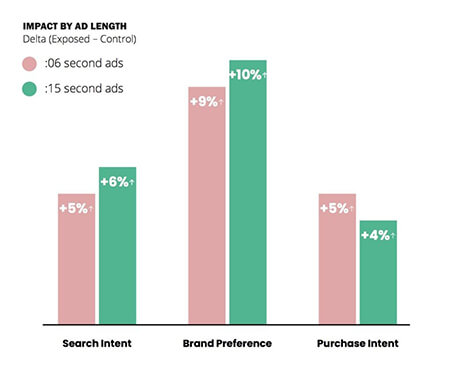 6-second mobile video ads now as effective as longer ones
