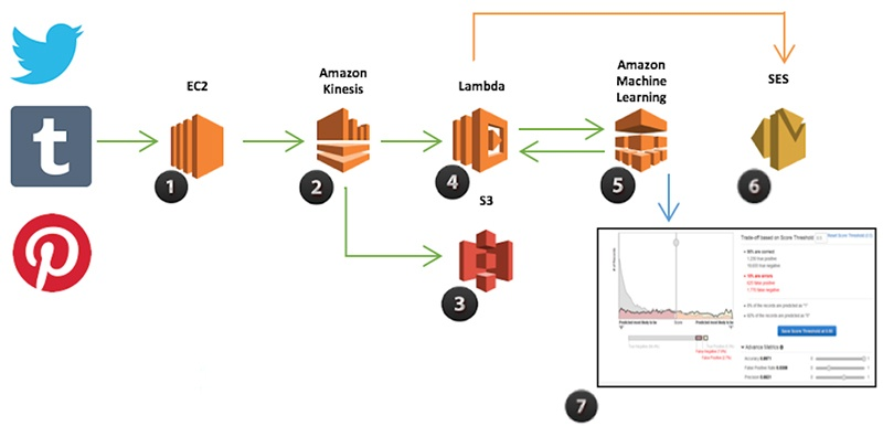 AWS launches Amazon Connect real-time analytics