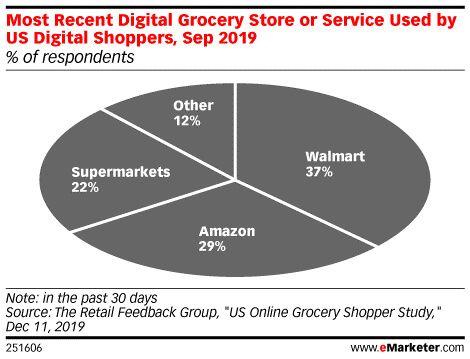Amazon Grocery or Walmart Grocery? Who is Winning?
