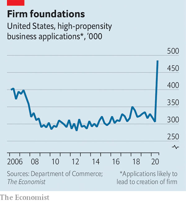 Americans starting new businesses at record pace