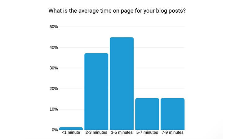 How to Improve the Average Time on Page?