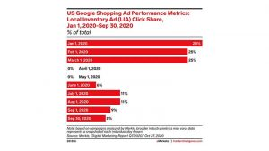Local Search Advertising will Rebound After Sharply Diminishing this Spring