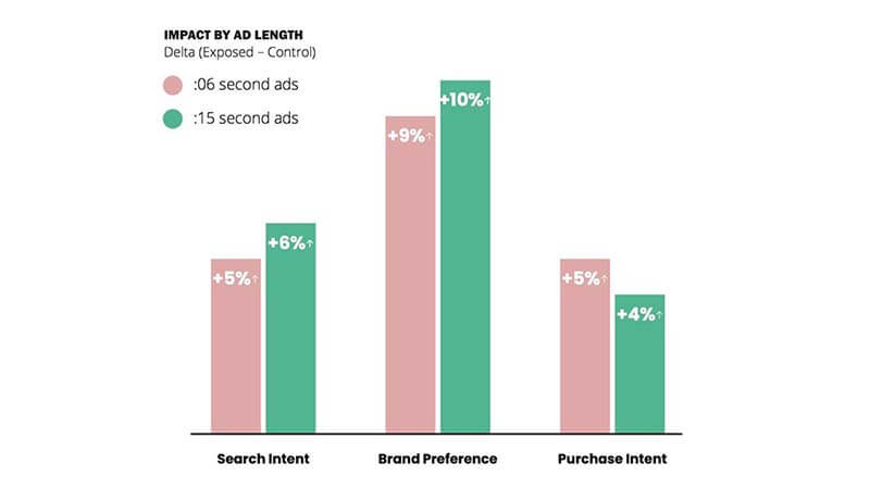 Short Mobile Video Ads Under 6-Second Now as Effective as Longer Ones