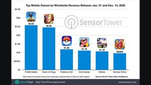 Top Mobile Games Revenue