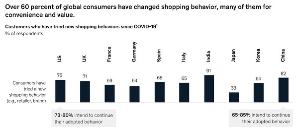 Most Consumers Changed the Brands They Purchase From [Research Explains Why]